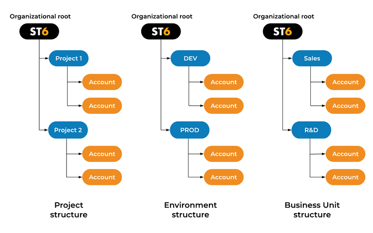 Example organization structure